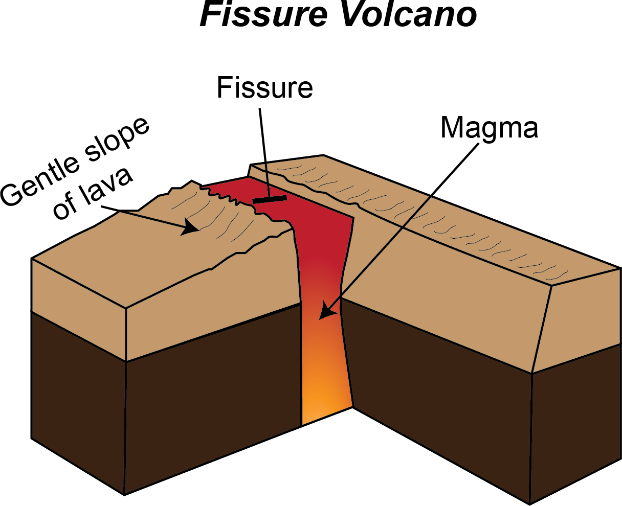 Fissure Volcanoes Have Linear Volcanic Vents Through Which