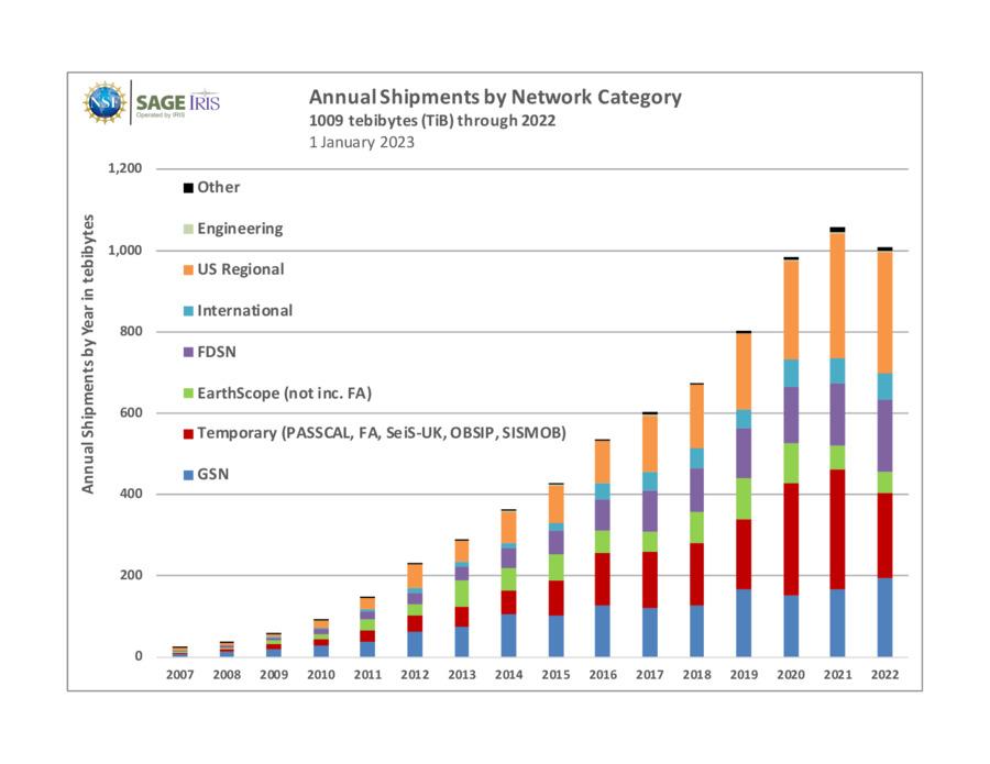 Iris Iris Dmc Data Statistics