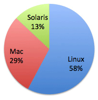 SAC software distribution by platform