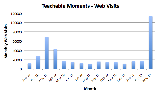 Teachable moments - web visits