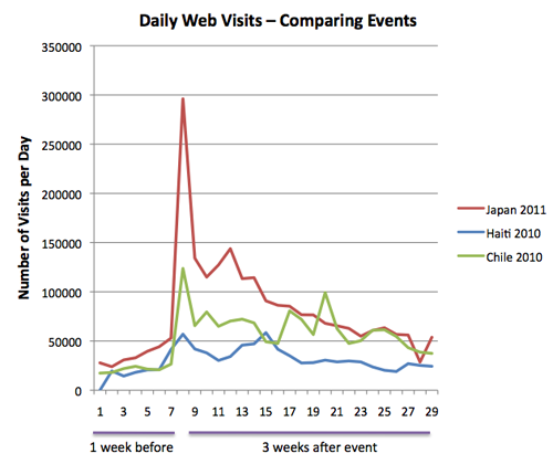 Daily web visits - comparing recent earthquakes