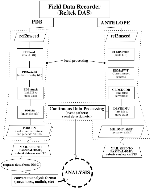 Schematic workflow figure for Antelope processes