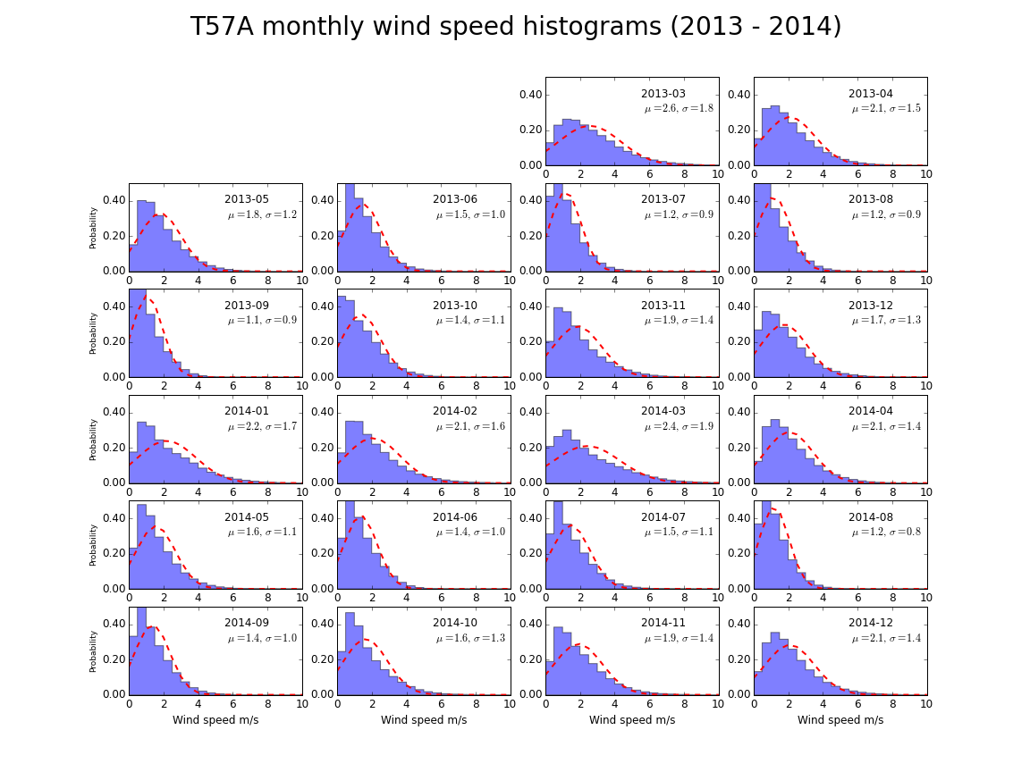 Normalized histograms of the monthly distribution of wind speed