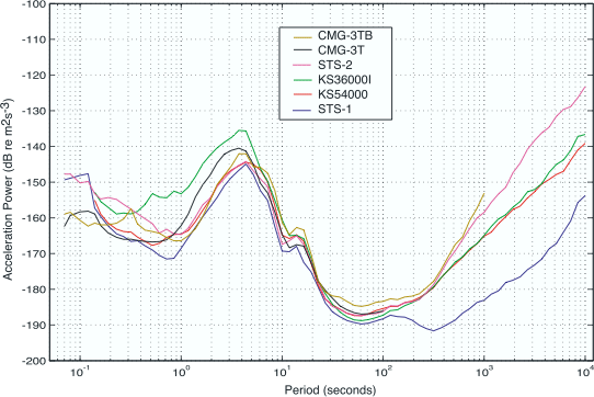 GSN 1st-percentile noise plotted by sensor