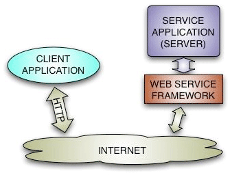 Web services schematic