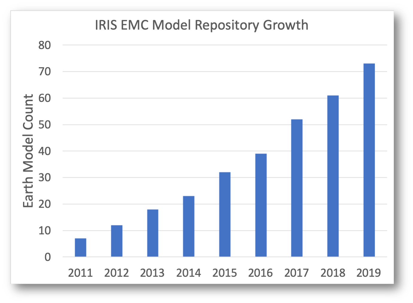 EMC repository growth.