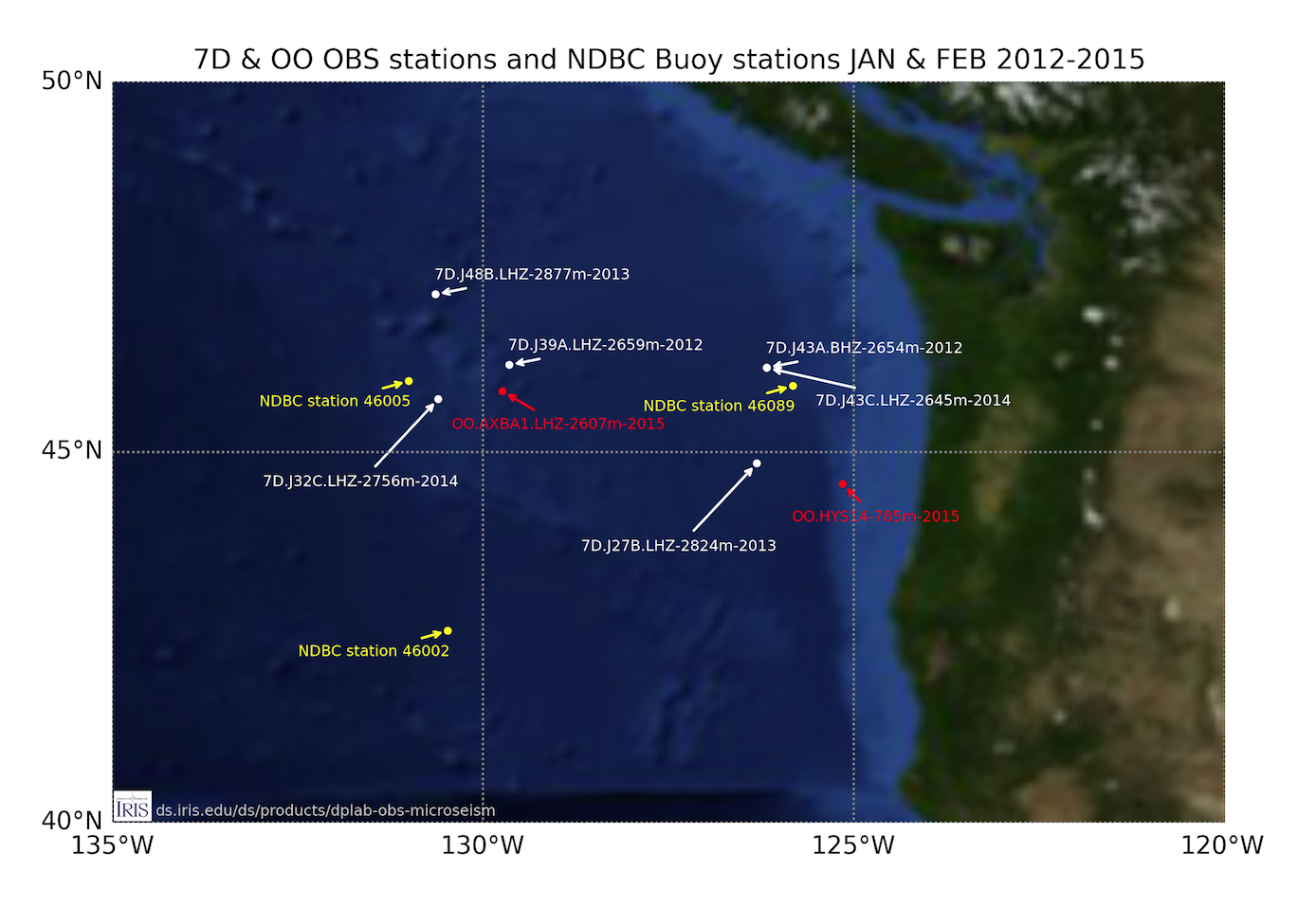 OBS test stations