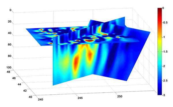 Three cross-sections that show log10 conductivities in the same area