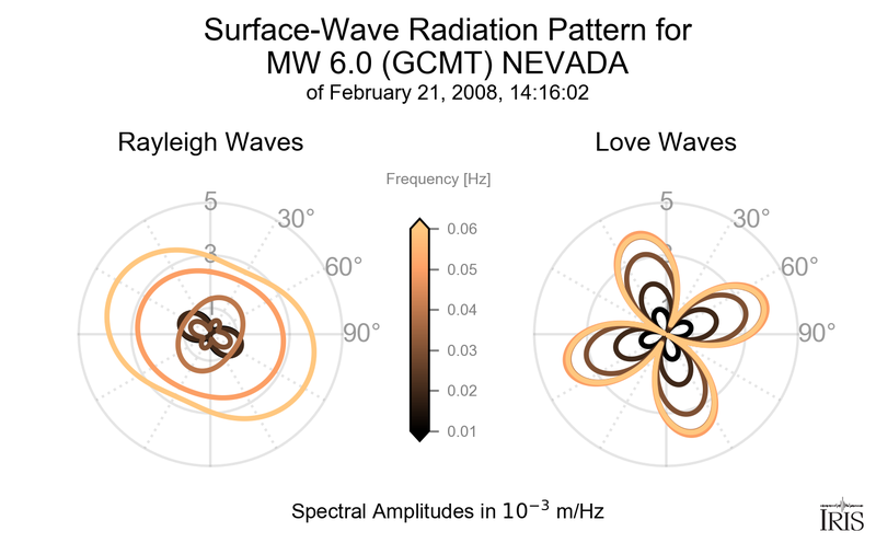 Event-based Surface-Wave Radiation Pattern plot