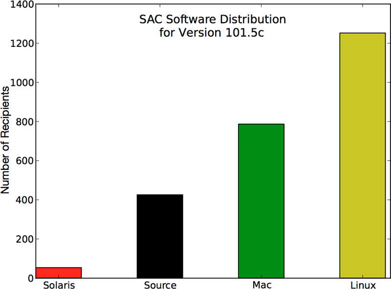 SAC 101.5 Distribution Statistics