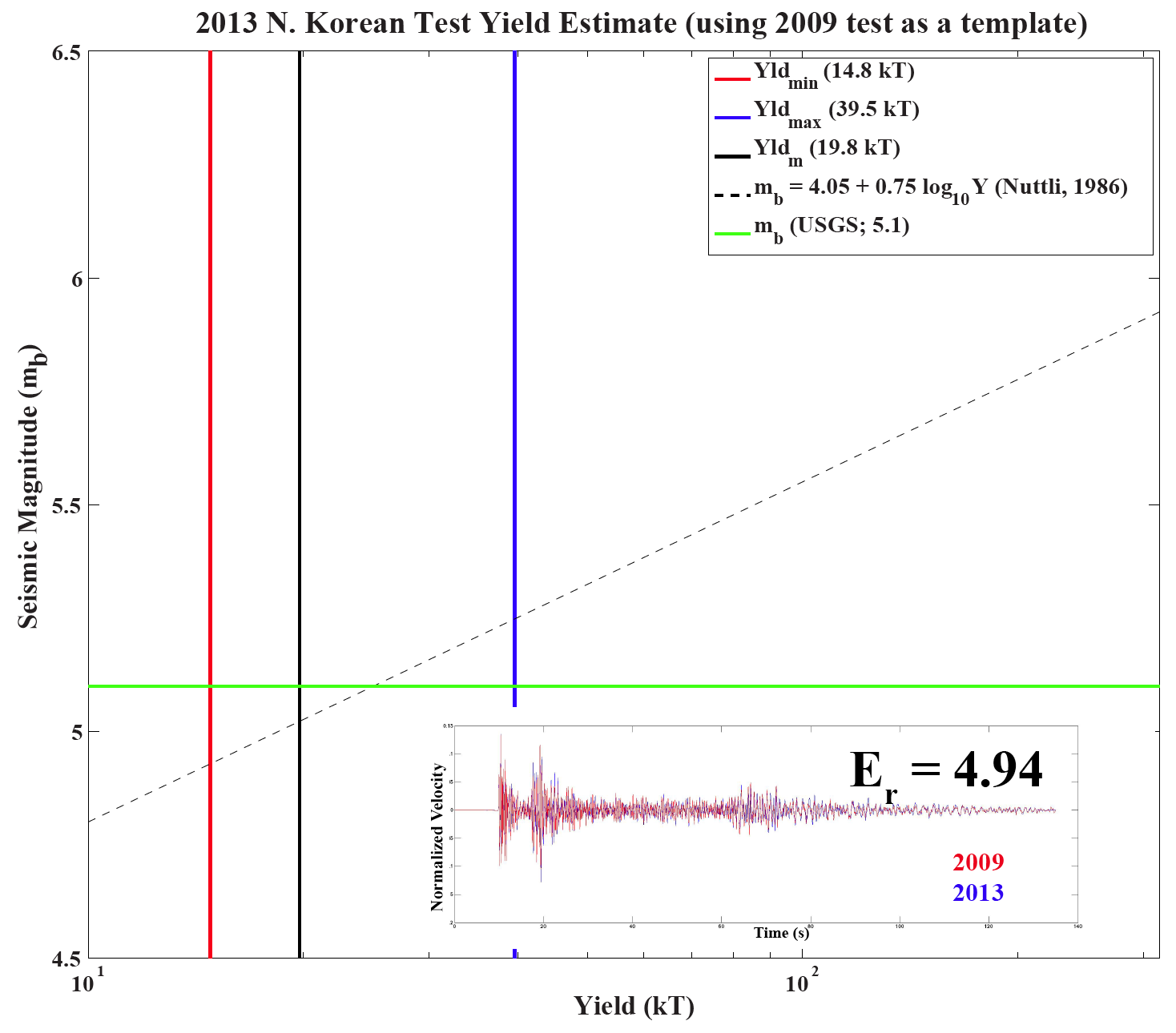 2013 N. Korean test yield estimate, using 2009 test as a template