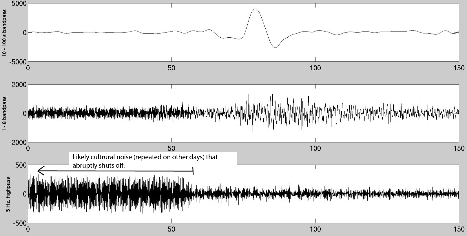 Seismogram from nearby station ARU filtered in different bands.
