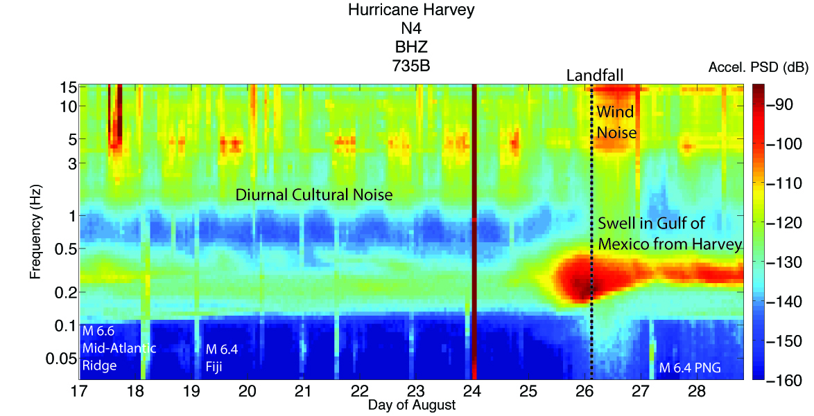 interpreted spectrogram of Hurricane Harvey using N4 station 735B