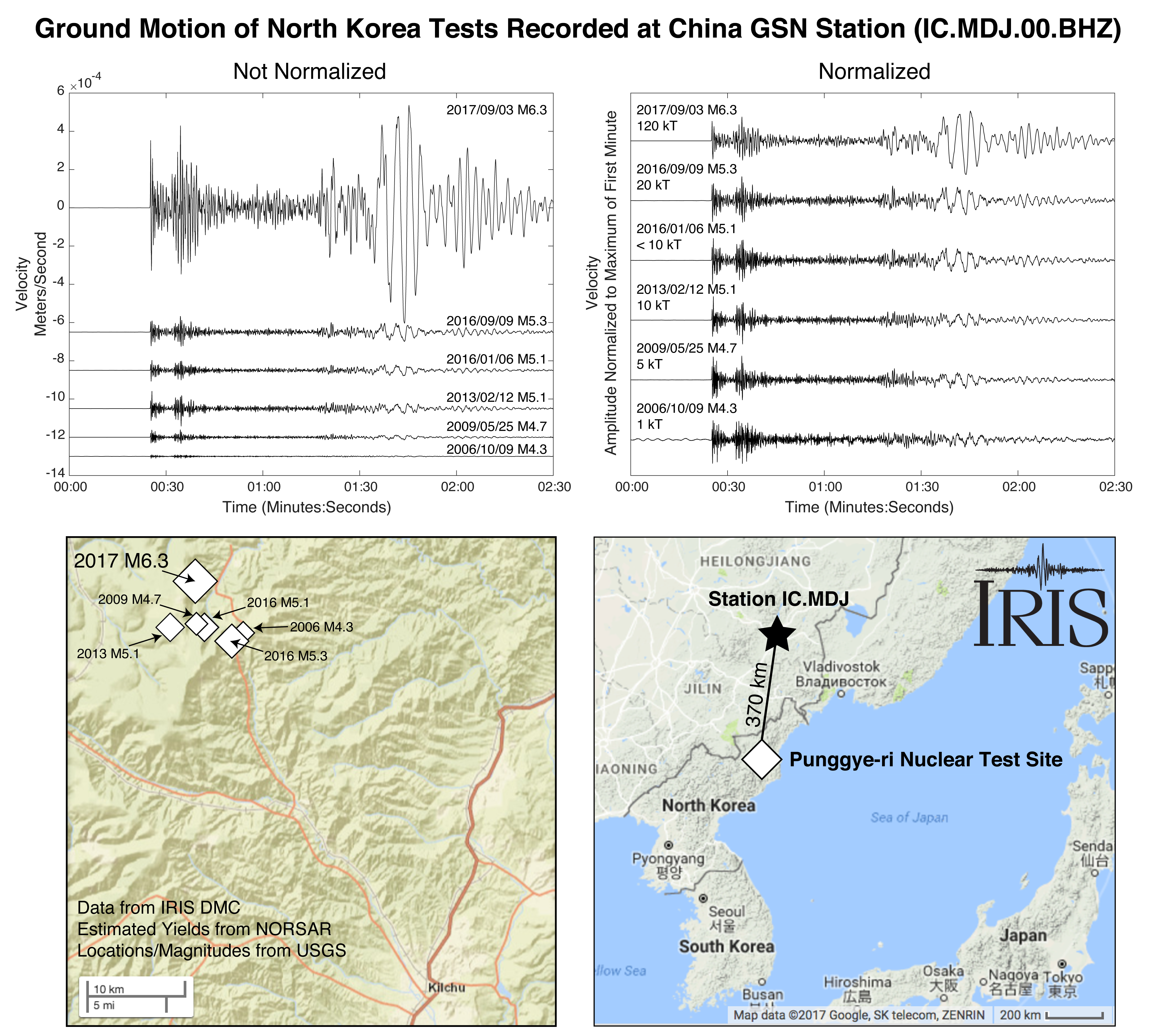 Comparison plot of the six most recent and largest North Korea tests