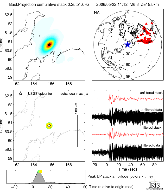 Back Projections for MW 6 6 EASTERN SIBERIA, RUSSIA