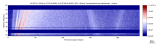 USArray surface wave record section filtered 20-125 seconds