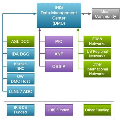 IRIS: Data Services