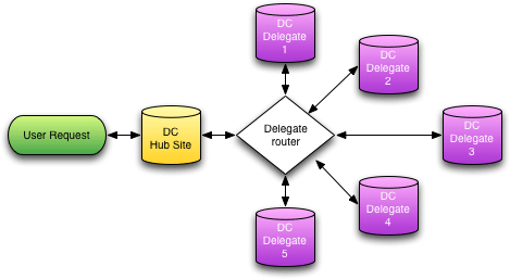 Schematic diagram of the NetDC data request process