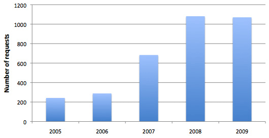 SAC software distribution by year
