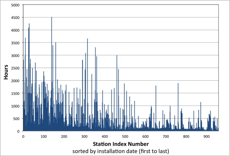 Figure 4 - Hours of data added to the station data set with addition of Baler data