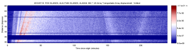 Event Plots USArray surface wave record section color