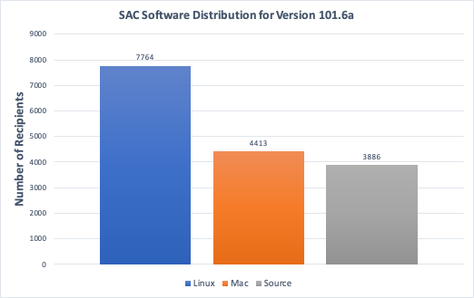 SAC 101.6a Distribution Statistics