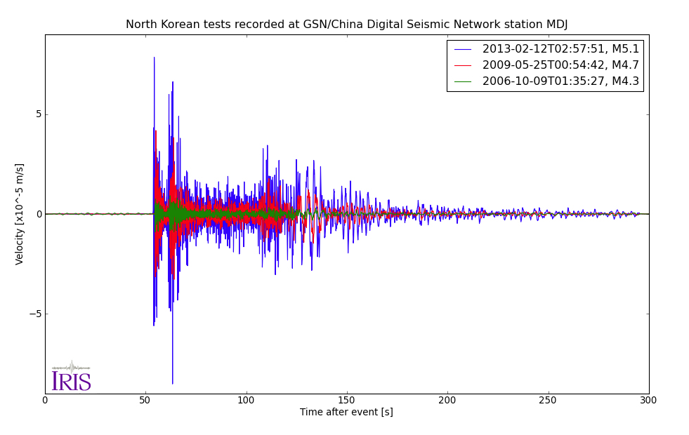 Seismograms of North Koreas test's