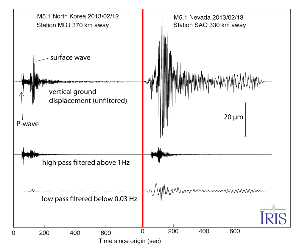 North Korea M5.1 vs Nevada M5.1 seismograms
