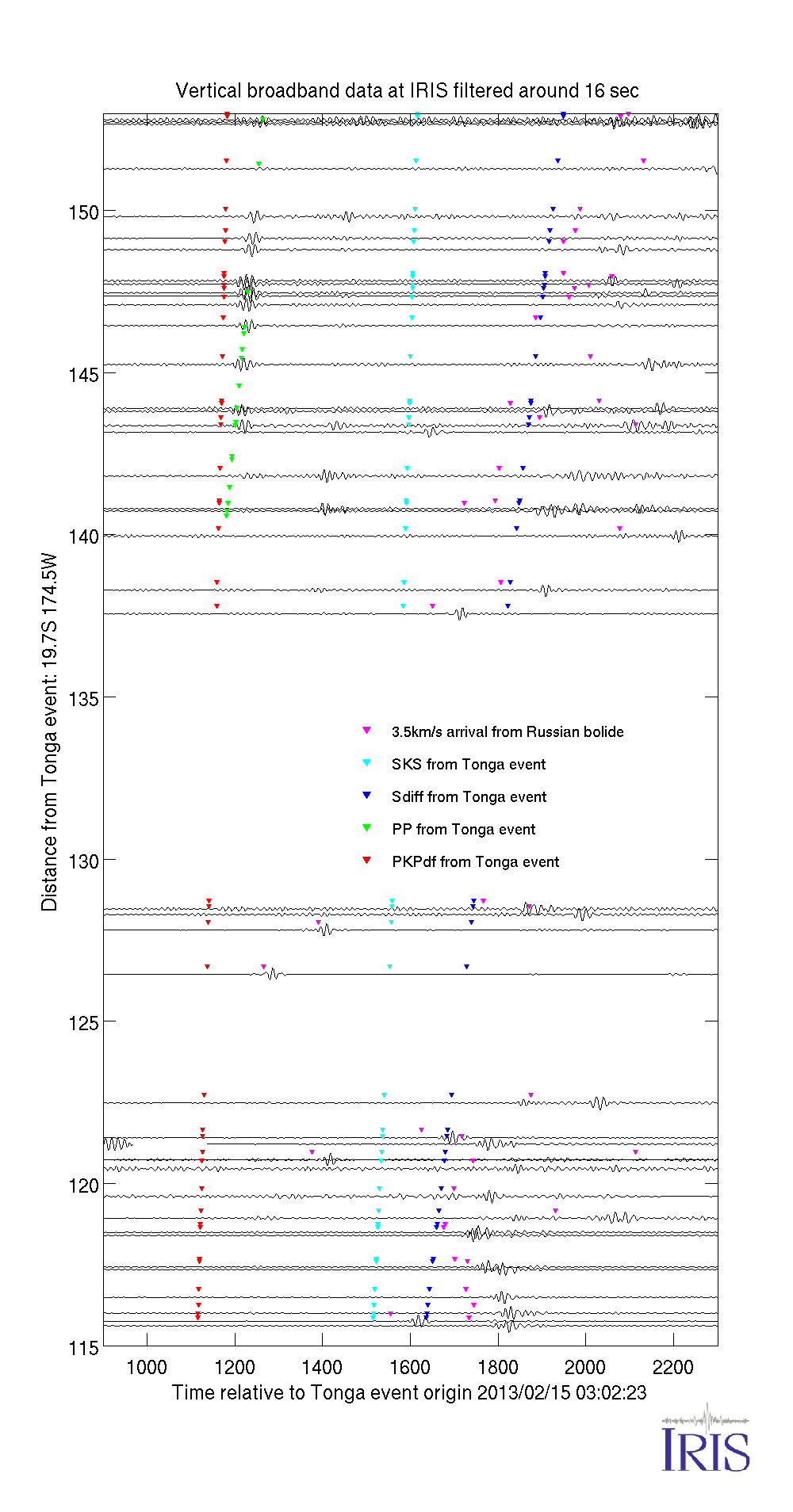 BHZ record sections of data from Tonga event with narrow passband filtering
