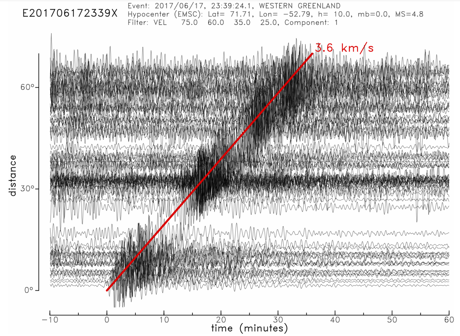 Record section showing vertical-component seismograms