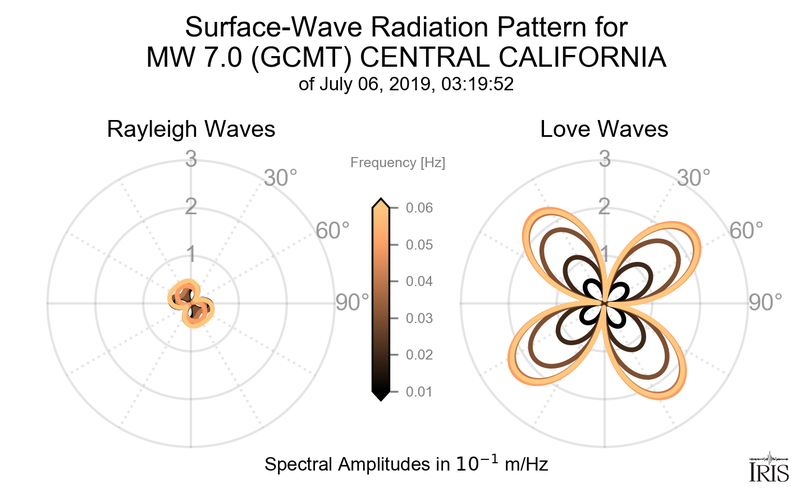 Surface-Wave Radiation Patterns