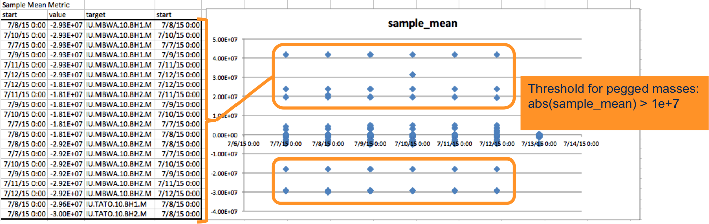 Excel plot of IU sample_mean values