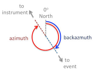 Azimuth and Backazimuth
